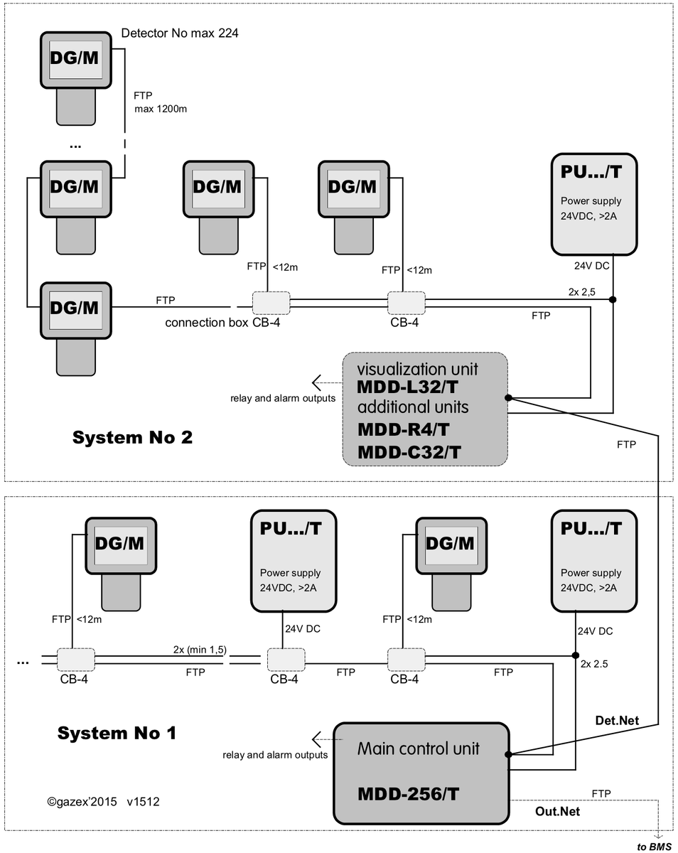 Dg M  Arsine  Ash3   U2022 Dg  M  U2013 Threshold Gas Detectors  U2013 Gazex